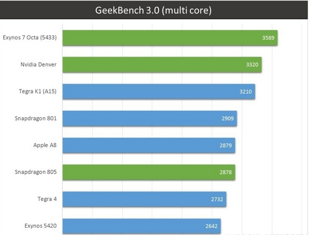 1413979084_geekbench-multi.png