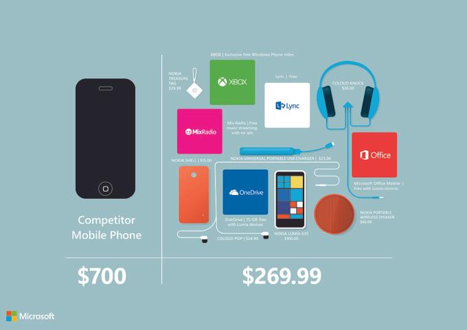 1414655813_microsoft-nokia-lumia-635-vs-iphone.jpg