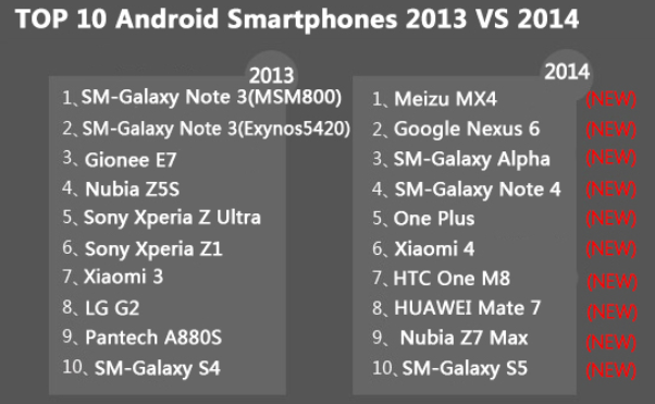 1421068924_antutu-lists-the-top-10-android-phones-for-2014-1.jpg
