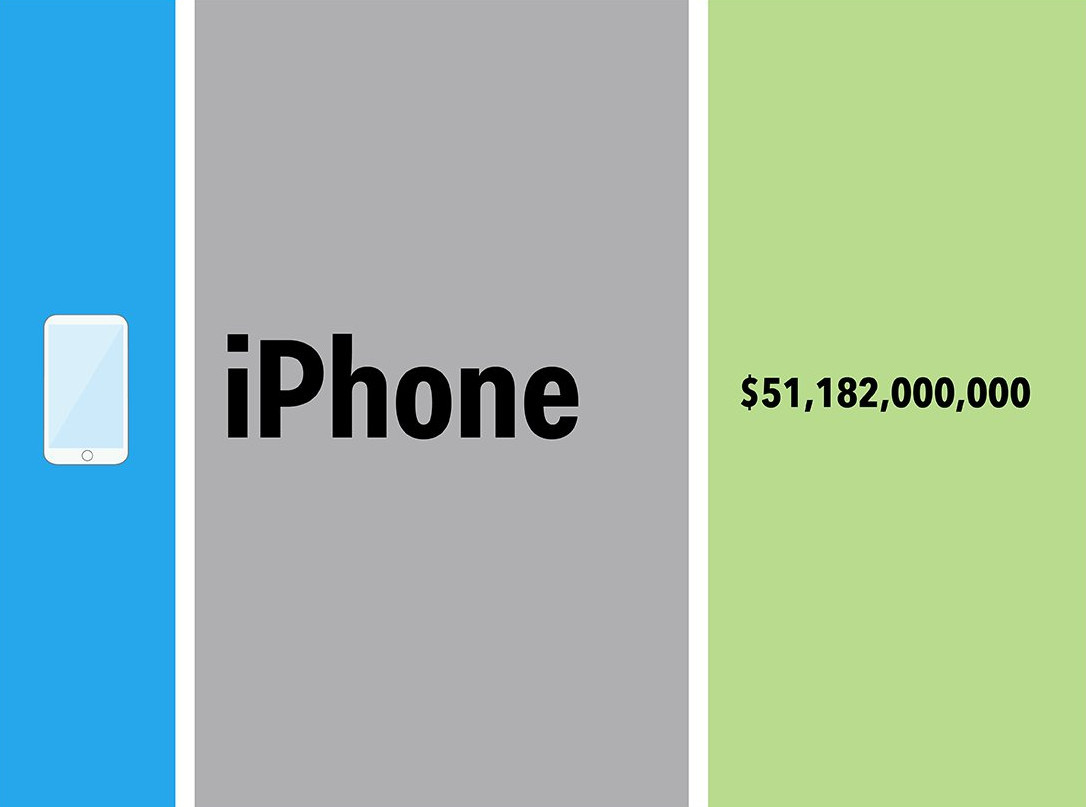 1422978677_apple-q4-revenue-sources-infographic.jpg
