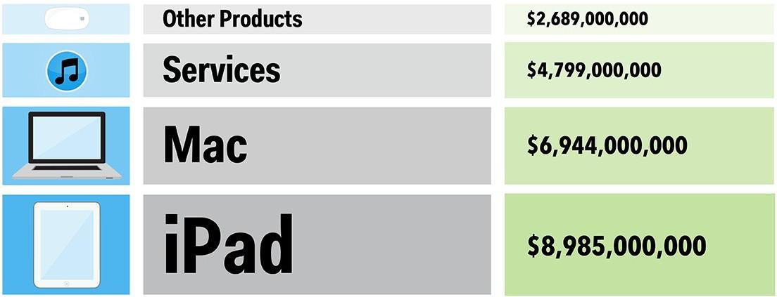 1422978696_apple-q4-revenue-sources-infographic-1.jpg