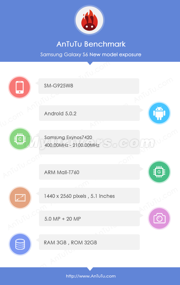 1423563720_galaxy-s6-gets-benchmarked-reveals-specs.jpg