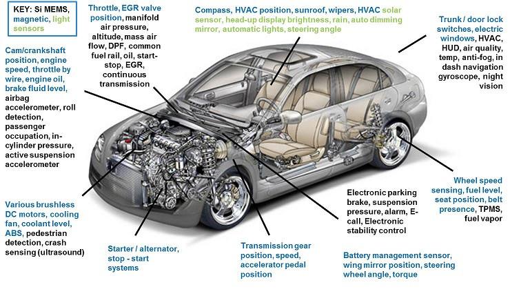 1424432770_sidense-car-sensors-figure1-12132013.jpg