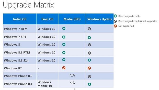 1426914828_windows-10-upgrade-path.jpg