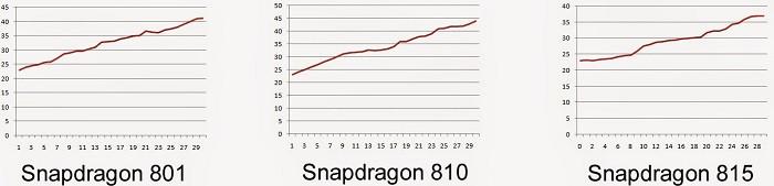 1427097626_snapdragon-815-vs-810-vs-801-ax118de8982-copy.jpg