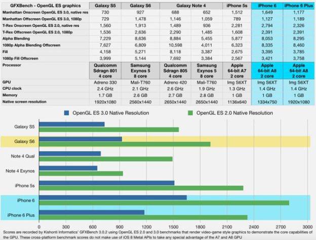 iPhone 6 ve Galaxy S6 grafik işlemci karşılaştırması !