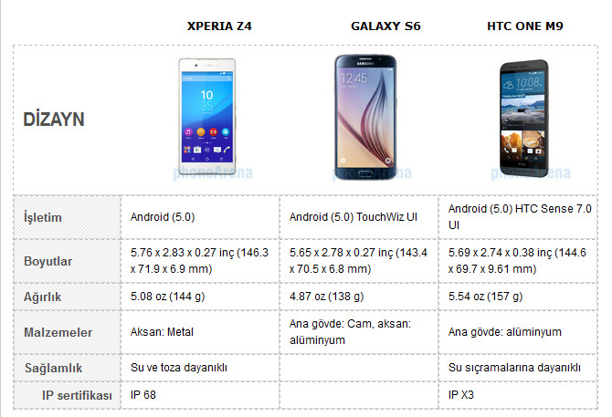1429521448_htc-one-m9-vs-samsung-galaxy-s6-vs-sony-xperia-z4-karsilastirma-.jpg