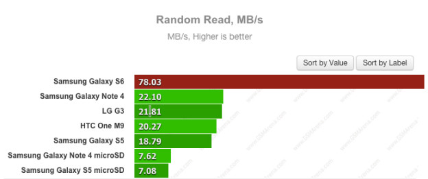 1431185835_galaxy-s6-ufs-2-0-random-read-benchmark.jpg