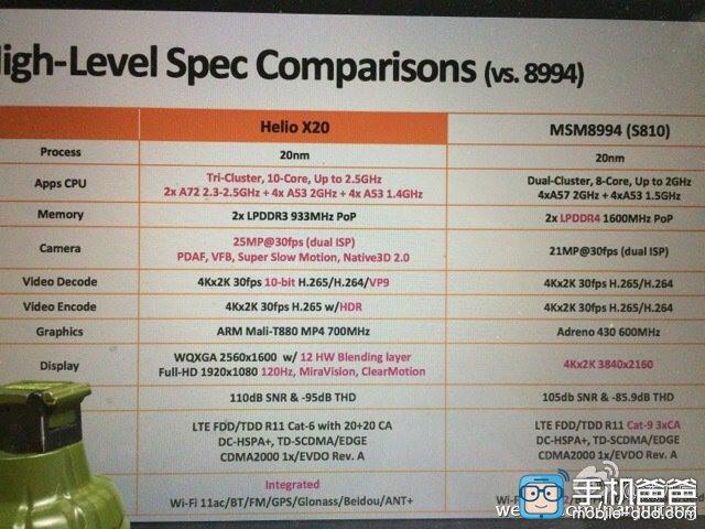 1431772830_mediatek-helio-x20-vs-snapdragon-820-vs-snapdragon-810.jpg