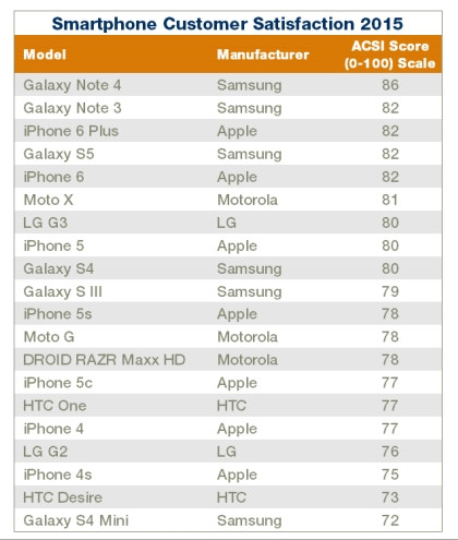 1433307732_acsi-smartphone-rankings.jpg