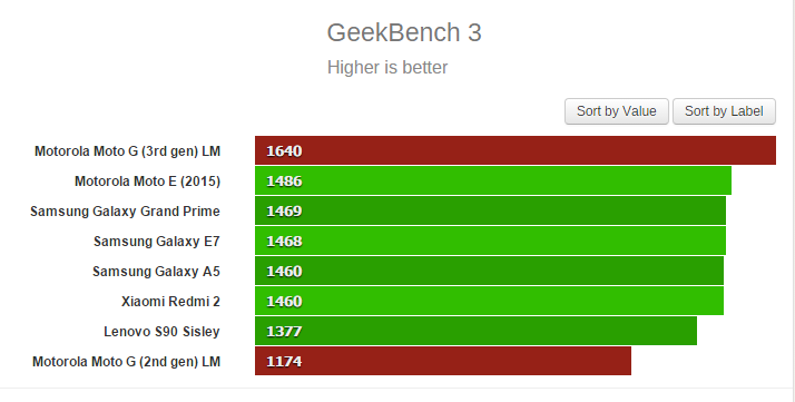 1437993854_geekbench-3.png