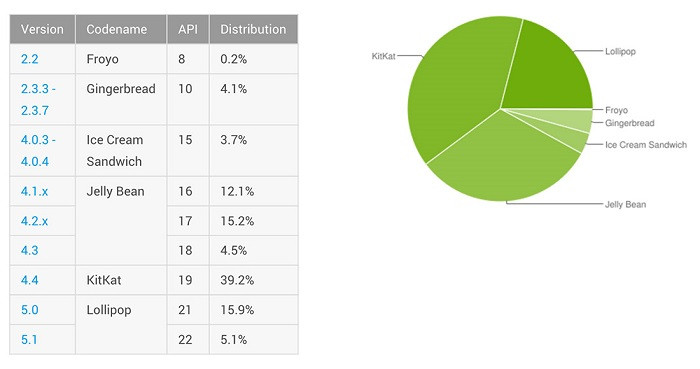 1441774160_android-distribution-sept-2015.jpg
