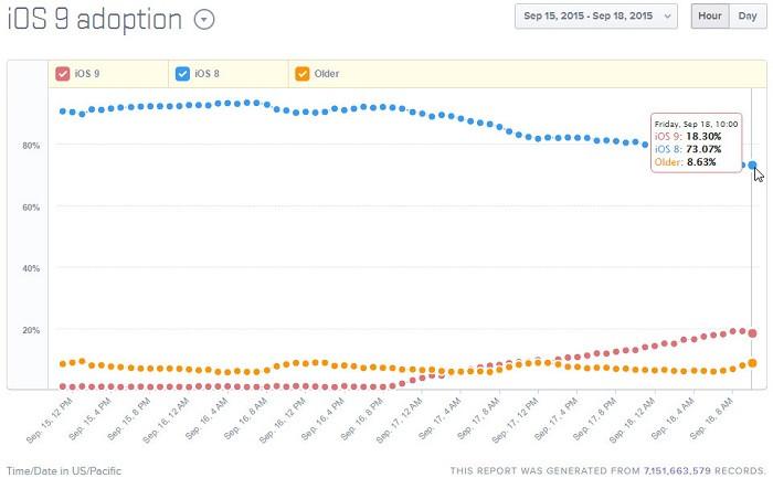 1442565234_ios-9-adoption-rates-table.jpg