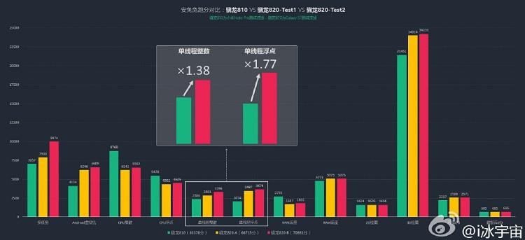 1442904640_snapdragon-820-graph.jpg