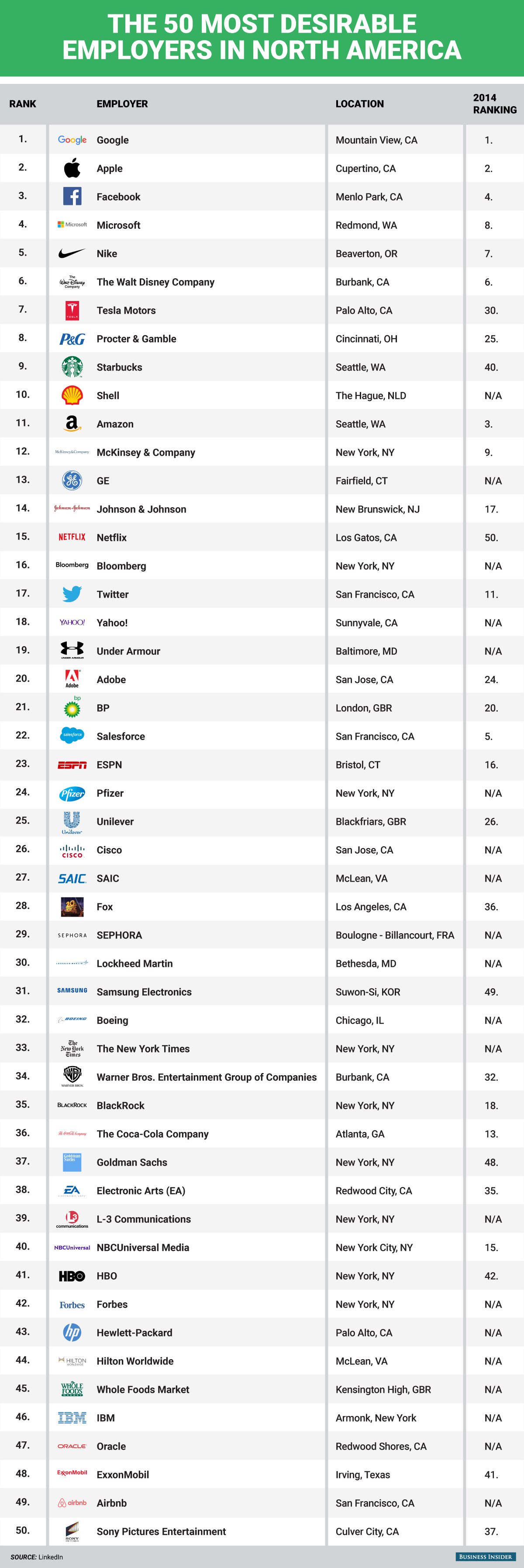 1445241961_bi-graphicsthe-worlds-50-most-desirable-employers-in-north-america.png
