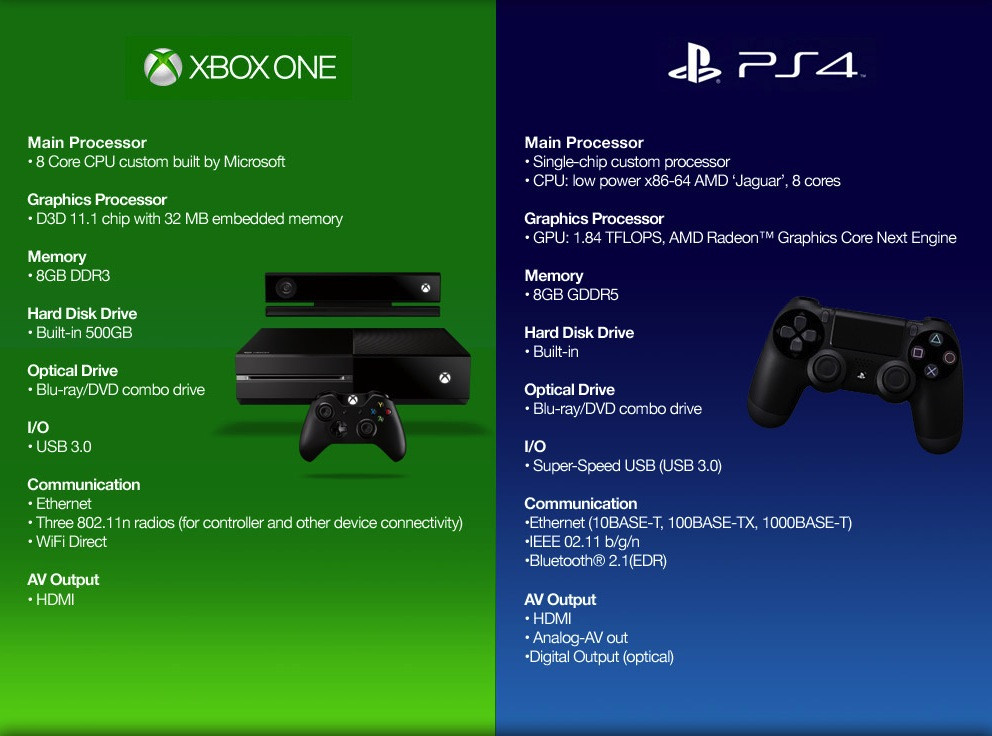 1447240281_ps4-vs-xbox-one1.jpg