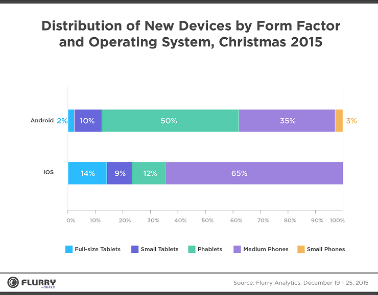 1451384251_christmas-device-activations.png