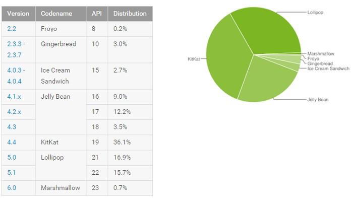 Android telefonların üçte birinde Lollipop kullanılıyor
