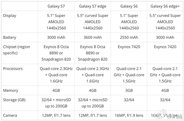 1452090823_alleged-galaxy-s7-specs.jpg