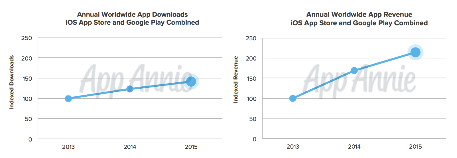 1453475199_01-2015-revenue-and-downloads-ios-and-google-play-combined.png