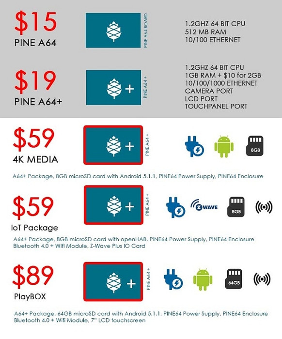 1453704999_pine-a64-pricing.jpg