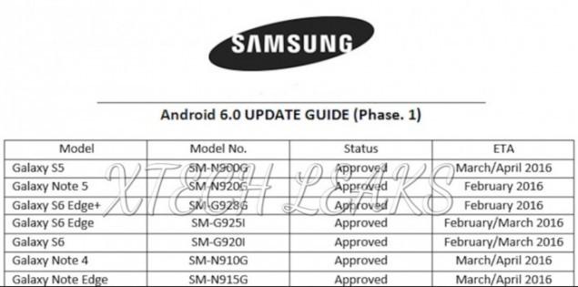 1453722314_samsung-galaxy-android-6-update-roadmap-696x345-635x315.jpg