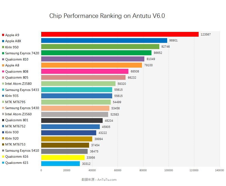 1454486413_antutu-chip-benchmark-2016.png