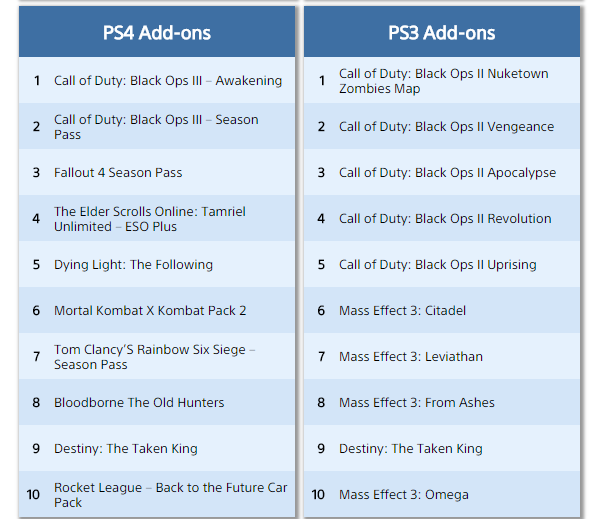 playstation store add-ons