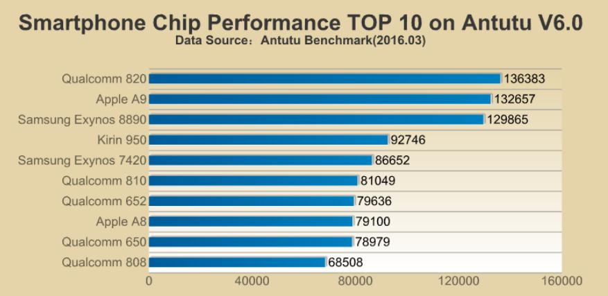 1457333884_snapdragon-820-scores-highest-among-cpus.jpg