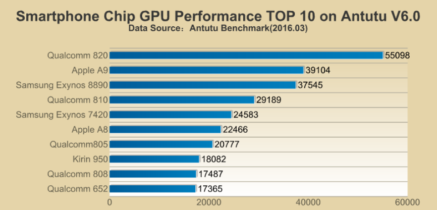 1457334060_the-chipsets-adreno-530-gpu-also-topped-the-list.jpg