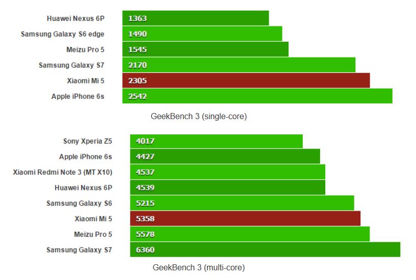 1458413906_how-the-mi-5-stacks-up-on-geekbench-3-with-single-core-on-top-and-multi-core-on-bottom.jpg
