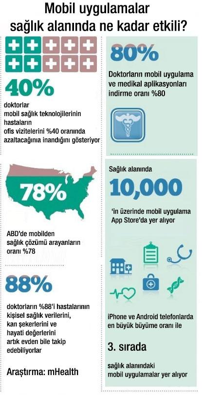 1463756062_saglik-mobil-uygulama-infografik.jpg