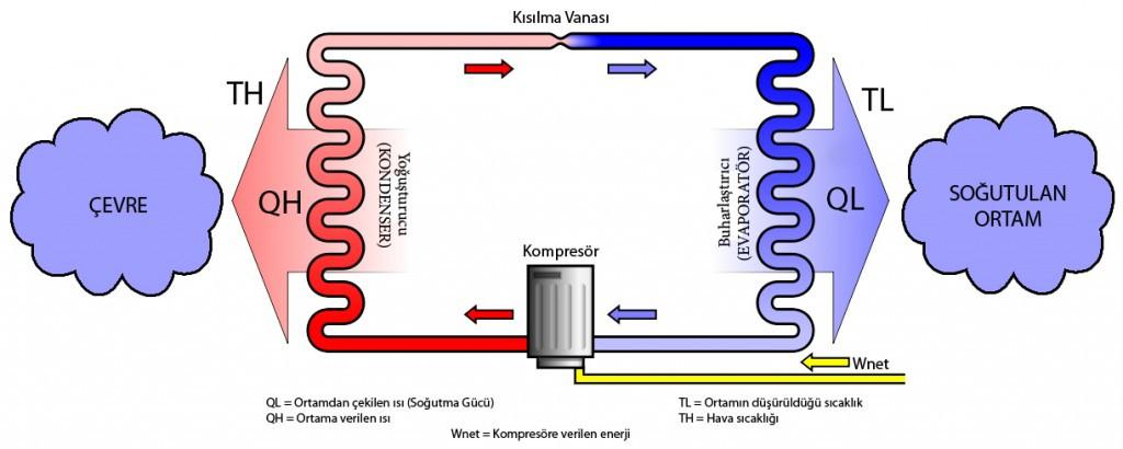 1466182555_gunumuz-buzdolabi-calismasi.jpg