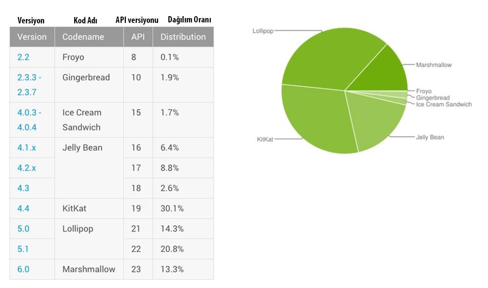 AndroidMarshmallow Kullanım Oranı Tablosu-Teknolojioku
