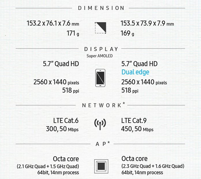 1470167488_samsung-outs-note-5-vs-note-7-infographic-1.jpg