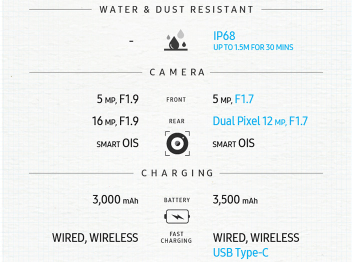 1470167503_samsung-outs-note-5-vs-note-7-infographic-2.jpg