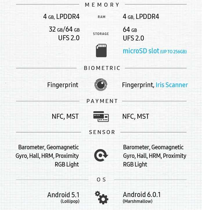 1470167518_samsung-outs-note-5-vs-note-7-infographic-3.jpg