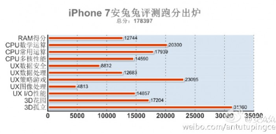1473840136_the-apple-iphone-7-blows-away-the-competition-with-a-record-breaking-antutu-score.jpg