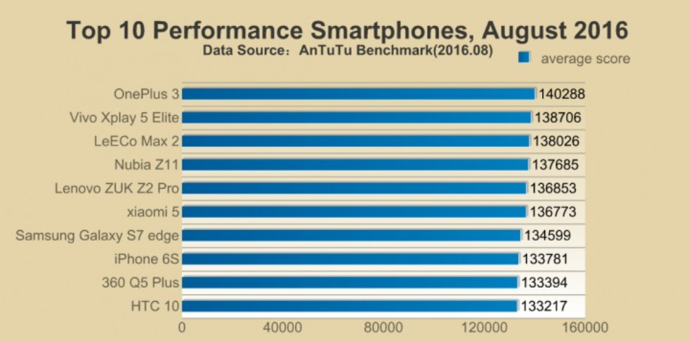 1473840166_the-leading-phone-benchmarked-in-august-was-the-oneplus-3.jpg