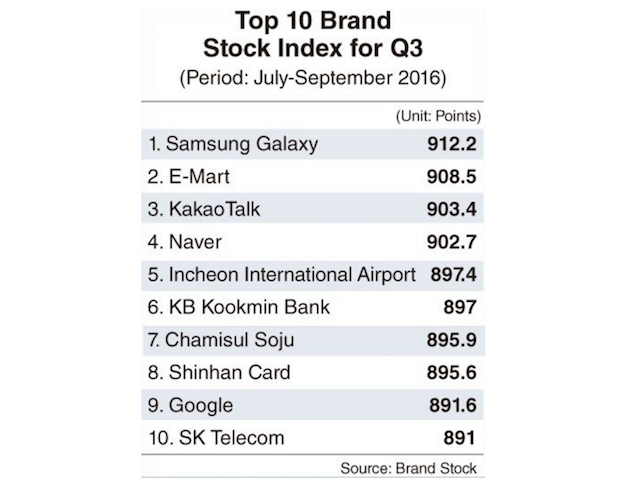 1475490637_samsung-brand-value.png