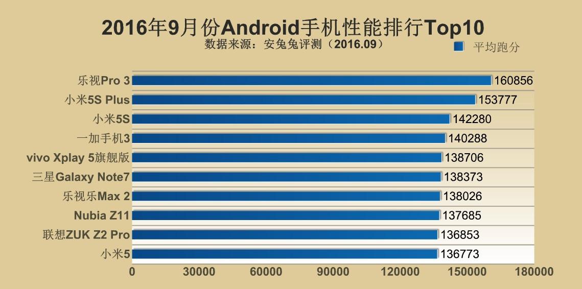1475648488_antutu-top-10-android-smartphones-2016-3.jpg