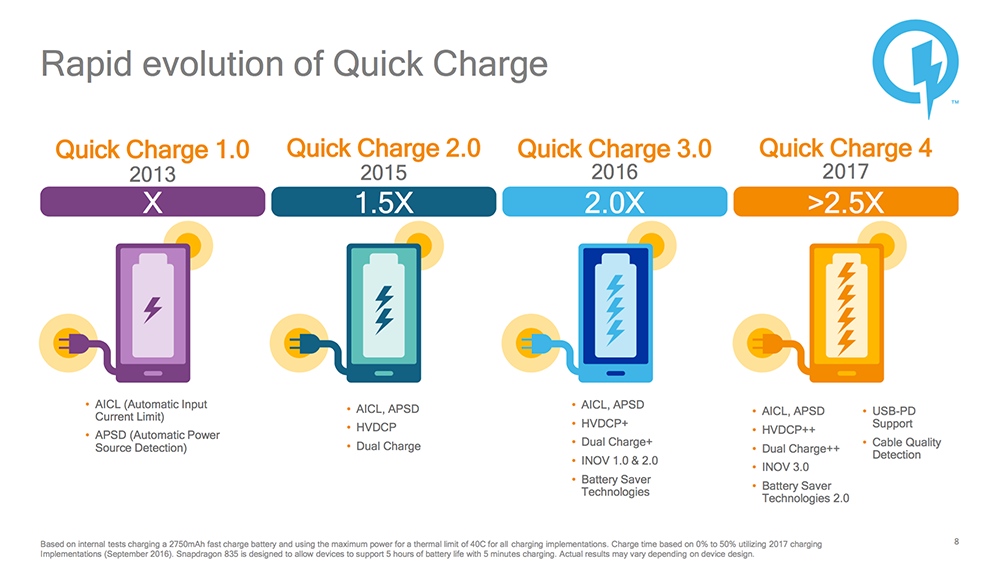 1479404817_quickcharge-4.0-facts.jpg