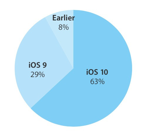 1480486240_ios-10-adoption-rate-november-27-2016.jpg