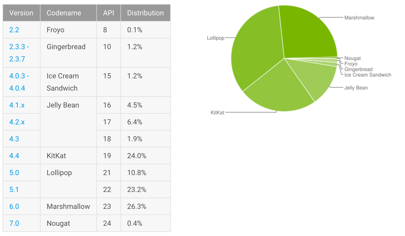 1481004896_android-distribution-numbers-dec-16.png