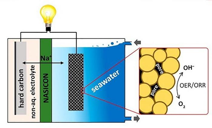 1481555872_seawater-battery-800x485.jpg