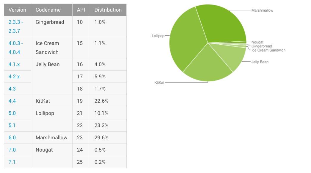 1484121166_android-distribution-january-2017.jpg