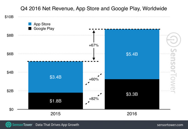 1484567499_19758-20754-q4-2016-app-revenue-growth-l.jpg