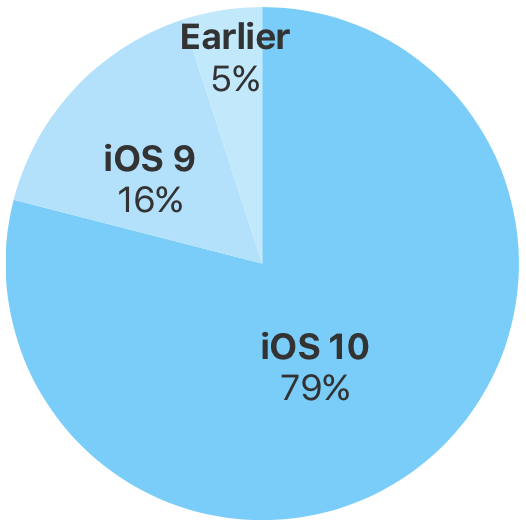 1487847276_ios-10-adoption-79-percent.png