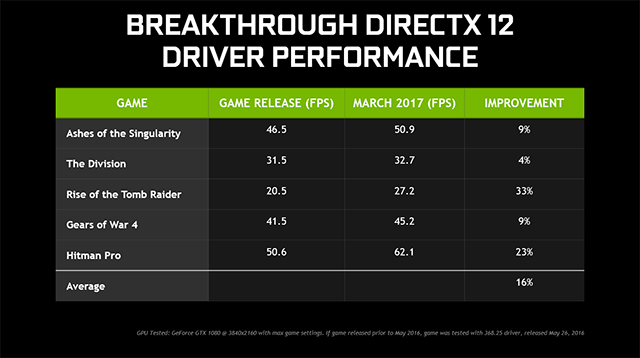 1489149628_nvidia-geforce-gtx-game-ready-driver-378-78-directx-12-performance-640px.png