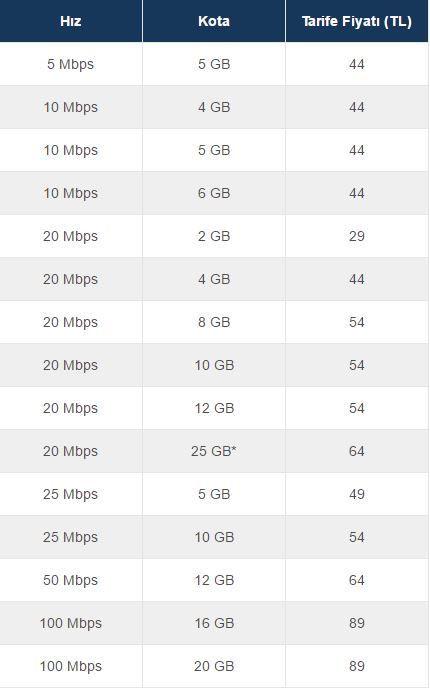 1495018019_turkcell-superonline-kotali-internet-tarifelerini-yayinladi-icresim1.jpg